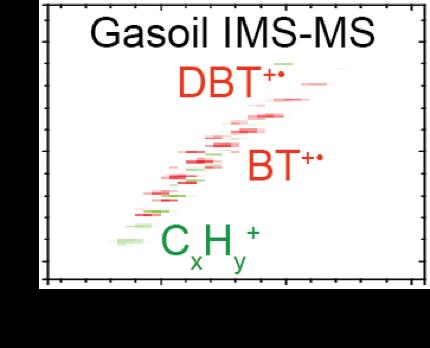 Gasoil IMS-MS
